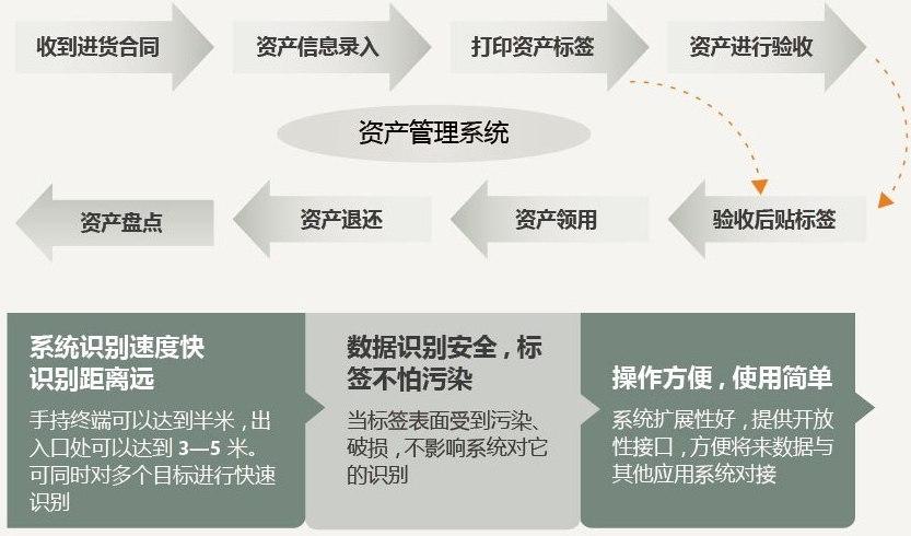 资产管理系统工作流程图