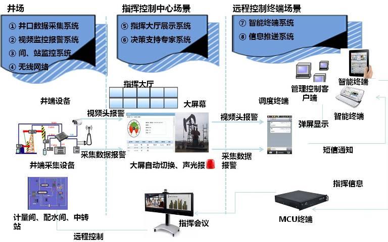 油田-总体框架图